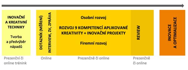 Schéma rozvoje na podporu inovativnosti a kreativity, FBE Praha