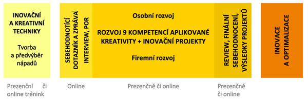 Schéma: Rozvoj inovační kreativity