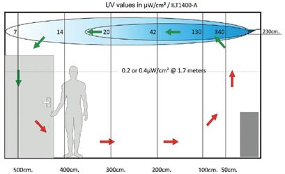 UV-C dezinfekční záření - schema
