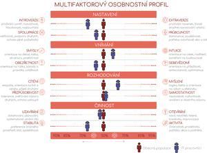Multifaktorový osobnostní profil, zdroj: TCC online