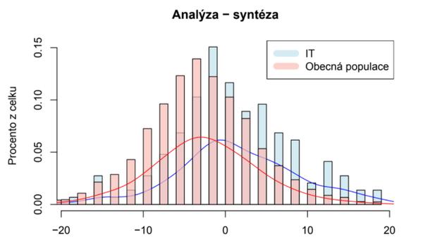 Analýza - syntéza, zdroj: TCC online