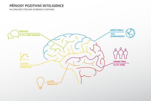Přínosy pozitivní inteligence