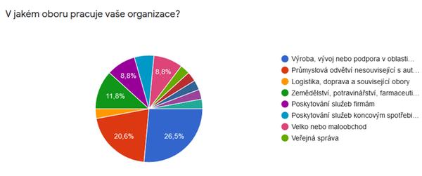 V jakém oboru pracuje vaše organizace?