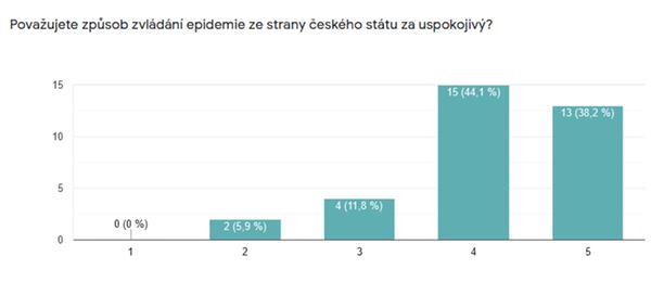 Považujete způsob zvládání epidemie ze strany českého státu za uspokojivý?