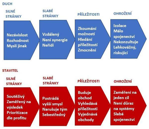 SWOT analýza motivačního profilu manažera