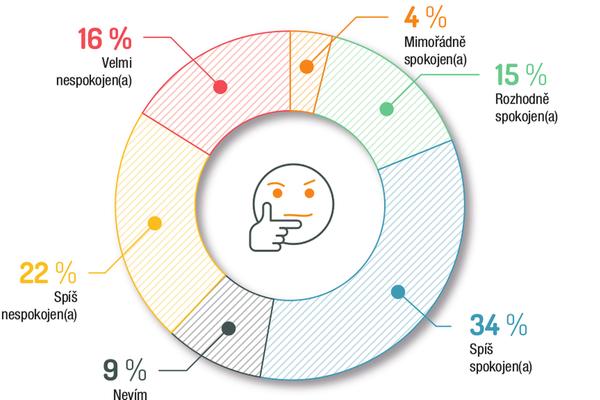 Spokojenost zaměstnanců srozsahem a celkovou hodnotou benefitů