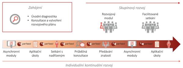 Příklad procesu hybridního rozvojového programu