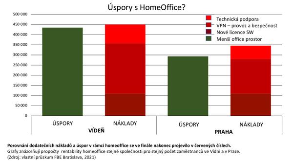Úspory s Homeoffice