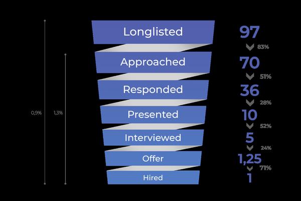 digitální recruitment 7