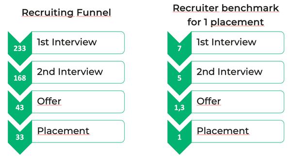 digitální recruitment 9
